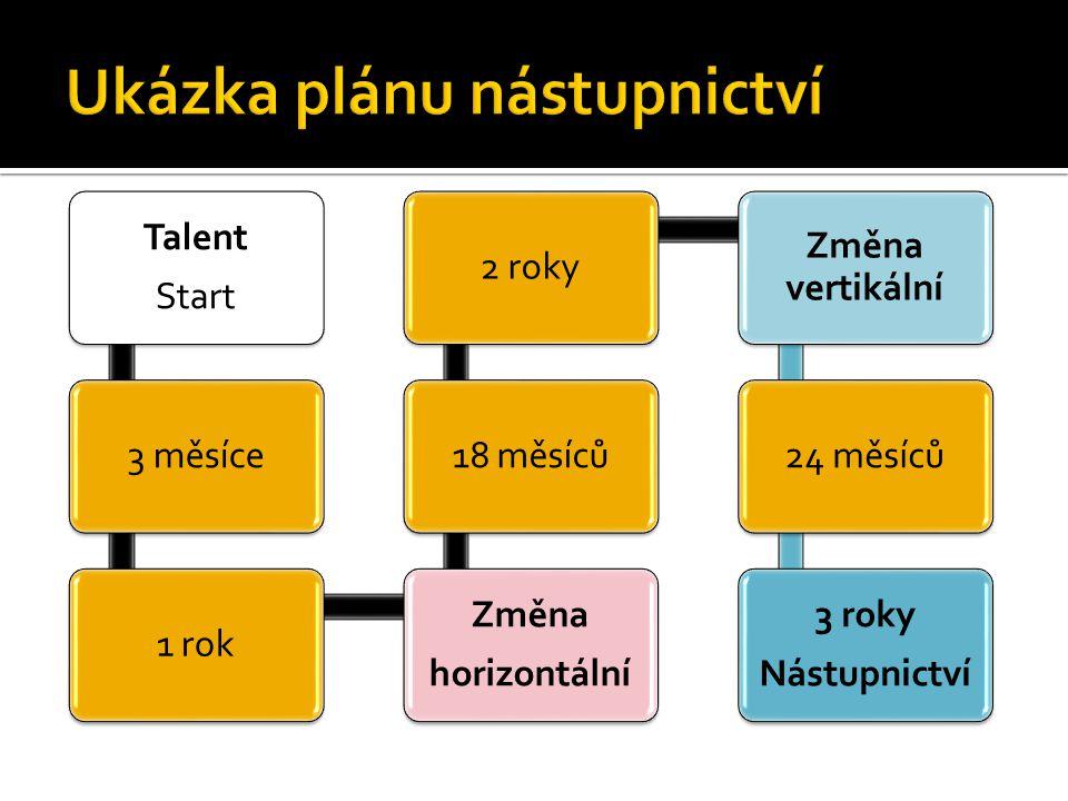 Ukázka plánu nástupnictví