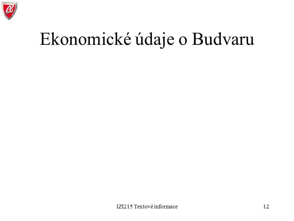 Ekonomické údaje o Budvaru