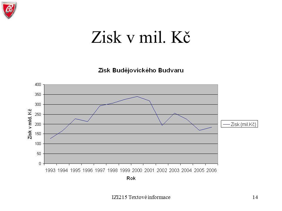 Zisk v mil. Kč IZI215 Textové informace