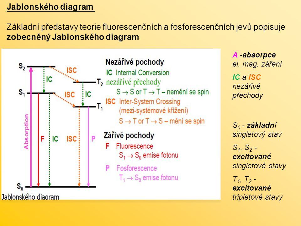 zobecněný Jablonského diagram