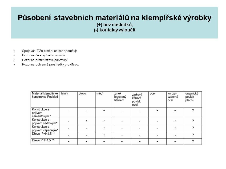 Působení stavebních materiálů na klempířské výrobky (+) bez následků, (-) kontakty vyloučit