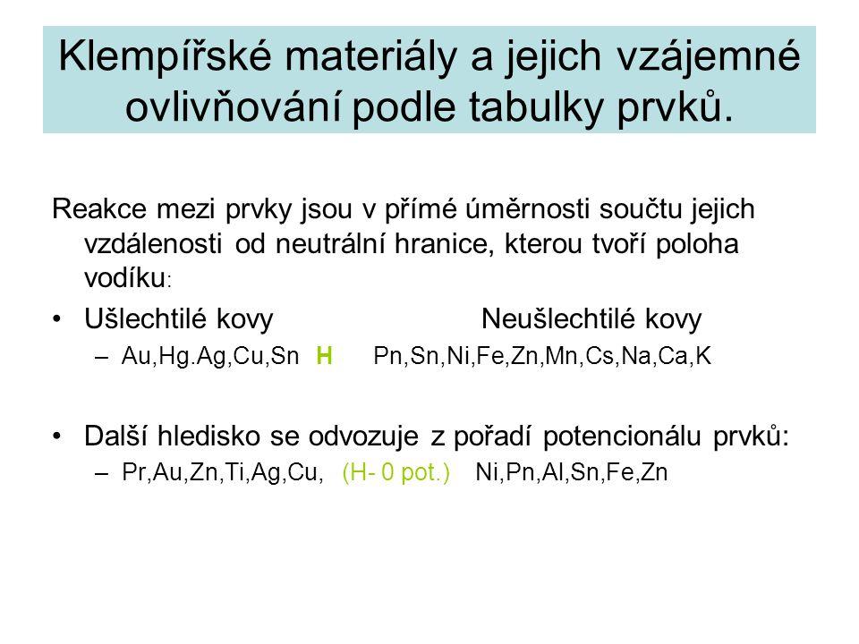 Klempířské materiály a jejich vzájemné ovlivňování podle tabulky prvků.