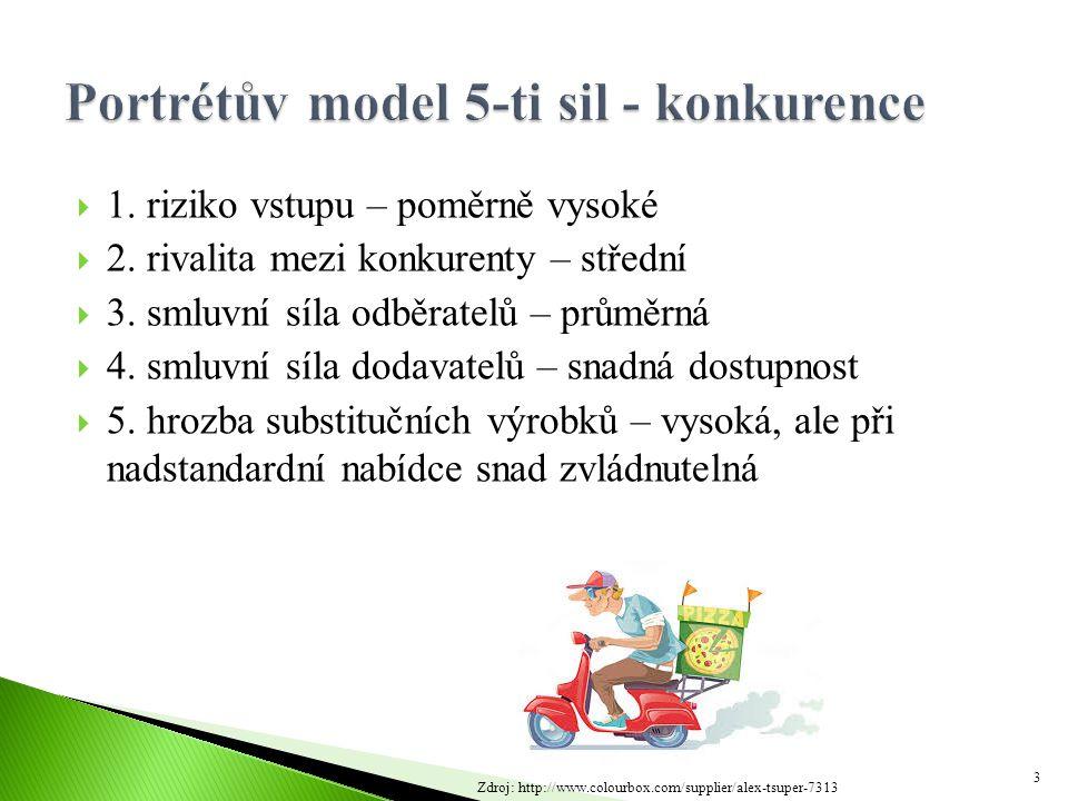 Portrétův model 5-ti sil - konkurence