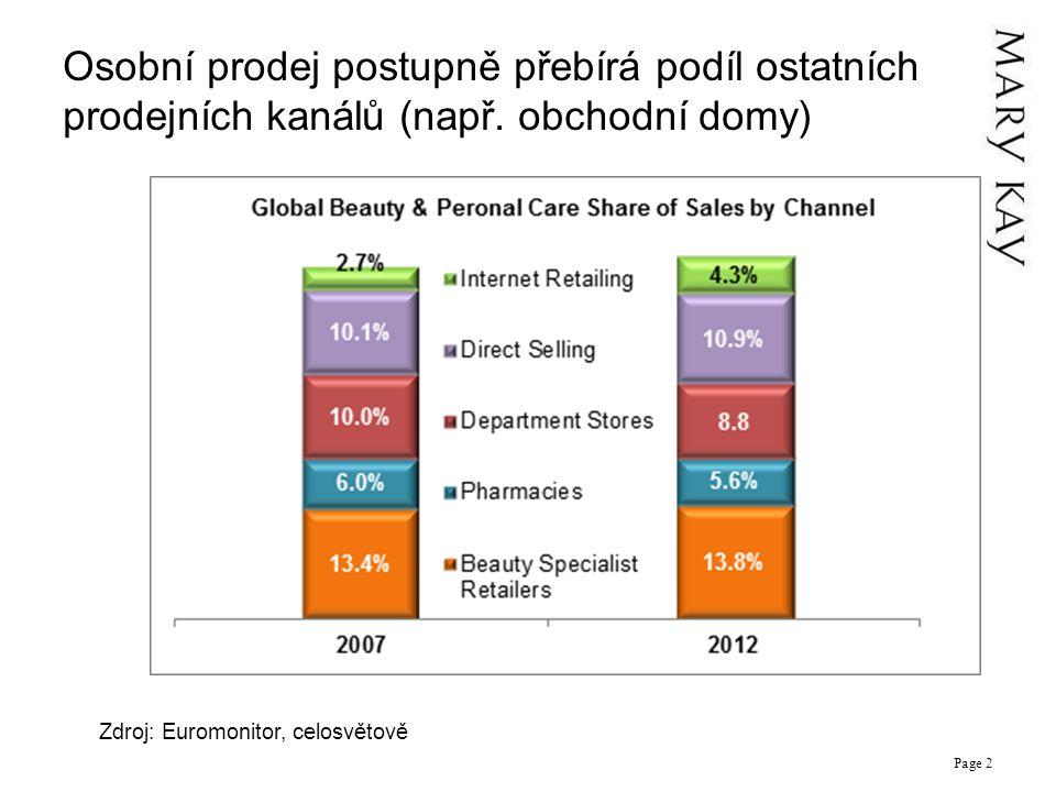Osobní prodej postupně přebírá podíl ostatních prodejních kanálů (např