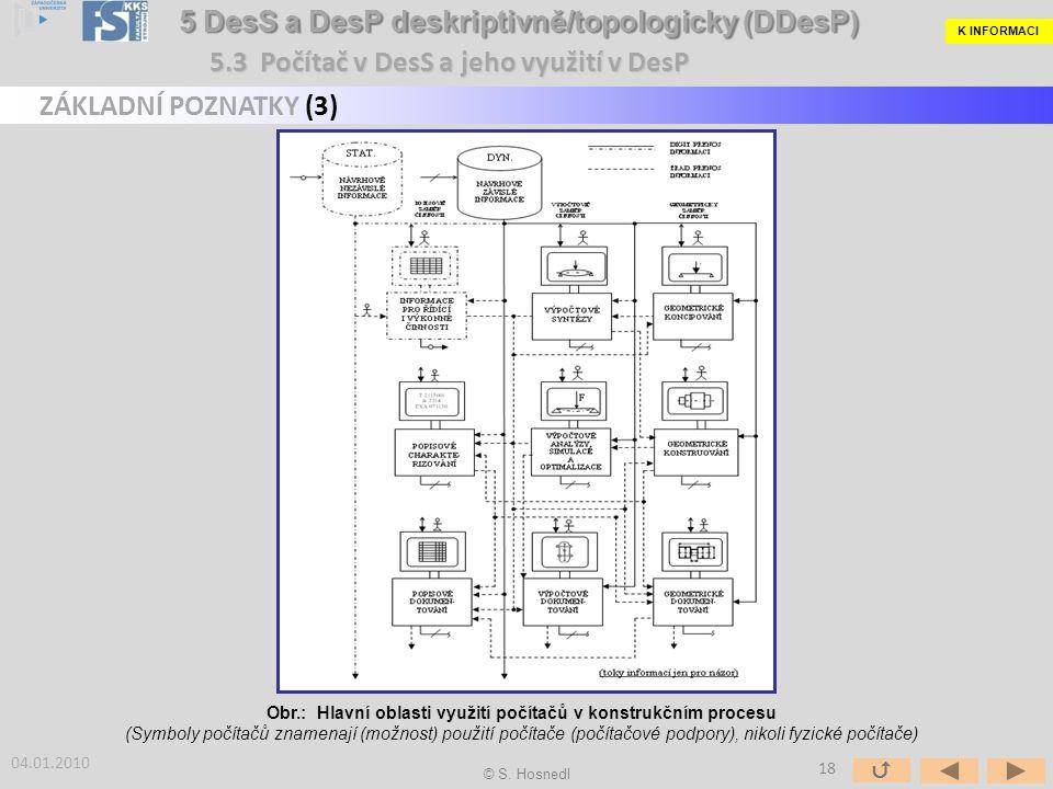Obr.: Hlavní oblasti využití počítačů v konstrukčním procesu