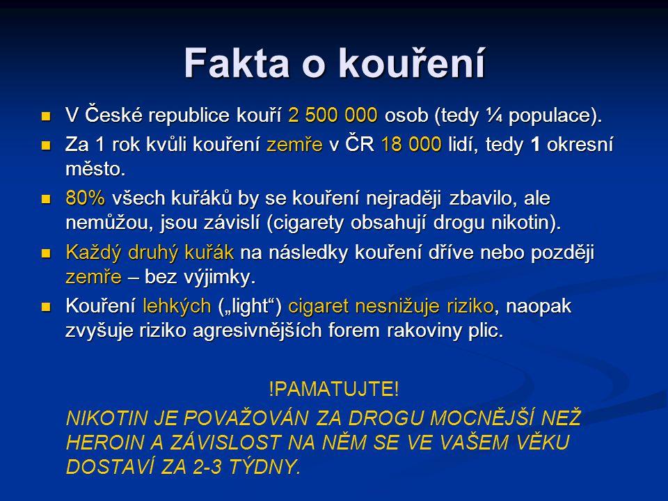 Fakta o kouření V České republice kouří 2 500 000 osob (tedy ¼ populace). Za 1 rok kvůli kouření zemře v ČR 18 000 lidí, tedy 1 okresní město.