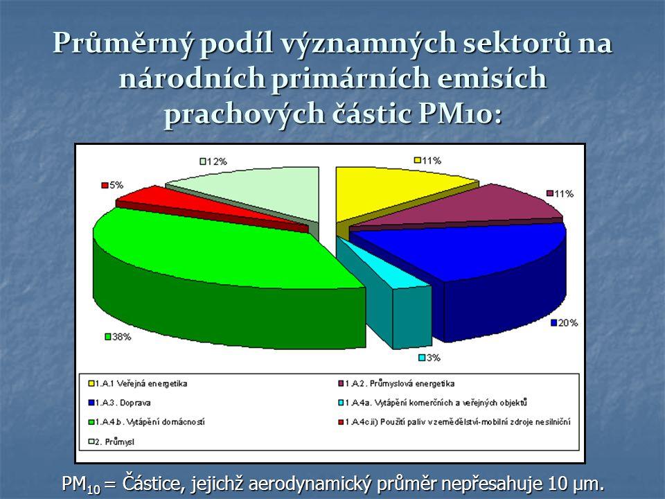 Průměrný podíl významných sektorů na národních primárních emisích prachových částic PM10:
