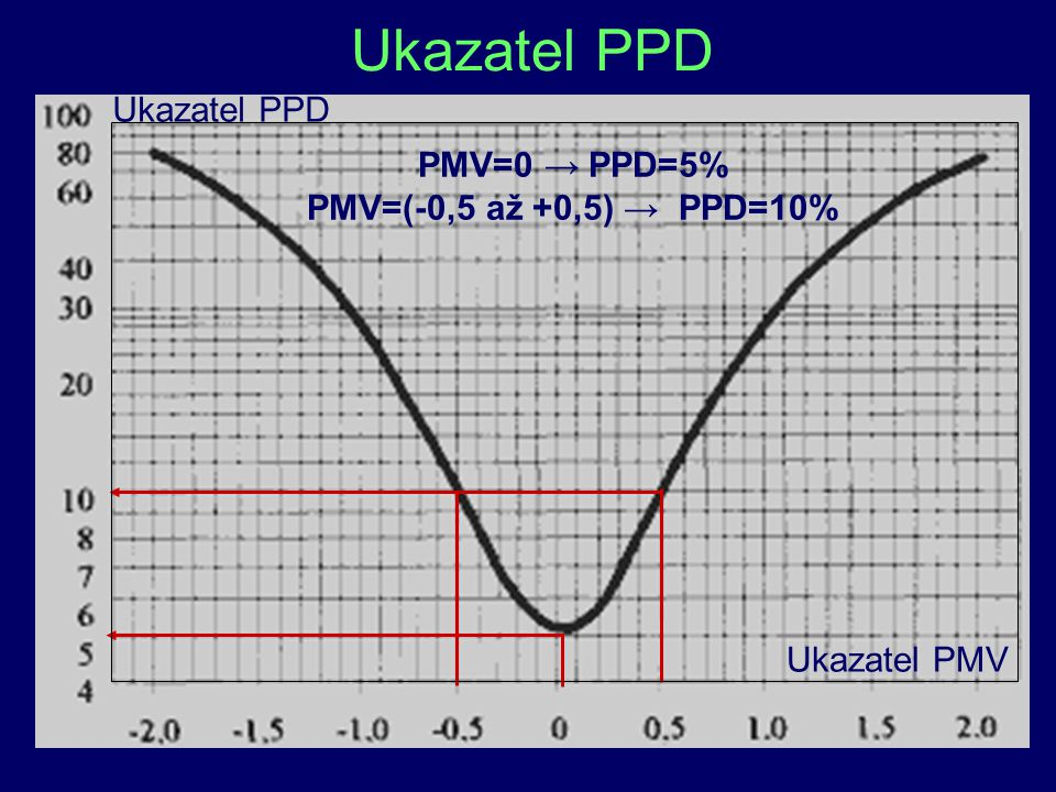 Ukazatel PPD Ukazatel PPD PMV=0 → PPD=5% PMV=(-0,5 až +0,5) → PPD=10%