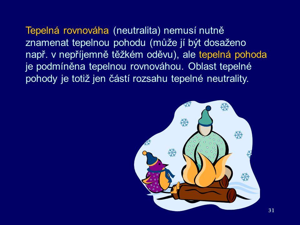 Tepelná rovnováha (neutralita) nemusí nutně znamenat tepelnou pohodu (může jí být dosaženo např.