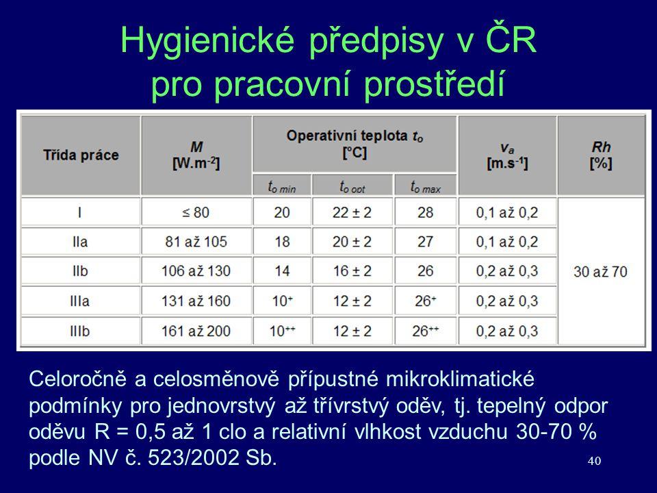 Hygienické předpisy v ČR pro pracovní prostředí