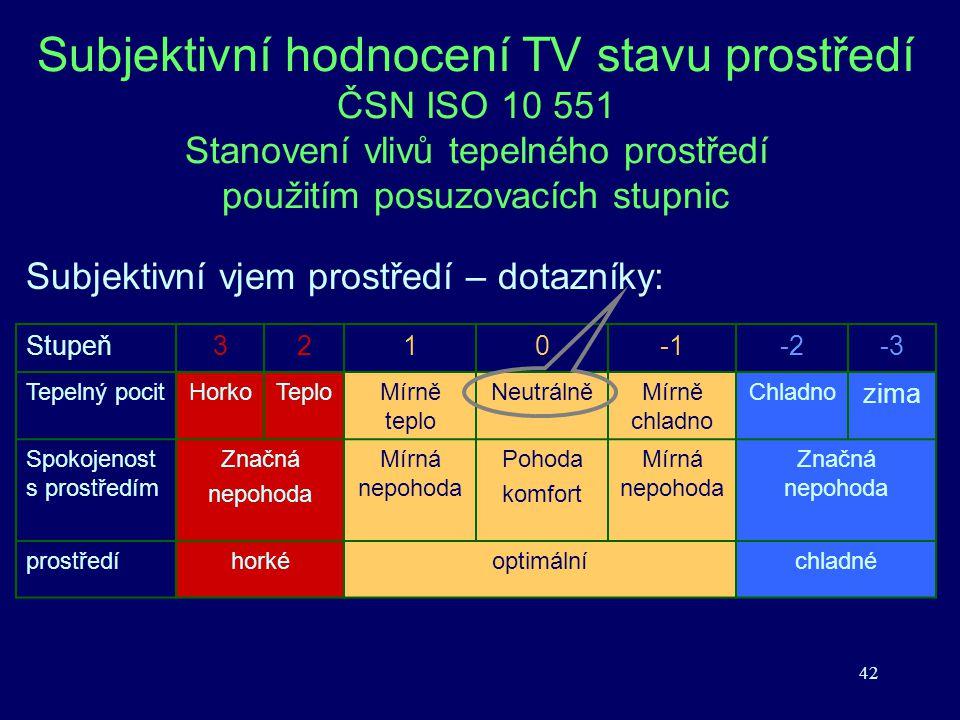 Subjektivní hodnocení TV stavu prostředí ČSN ISO 10 551 Stanovení vlivů tepelného prostředí použitím posuzovacích stupnic