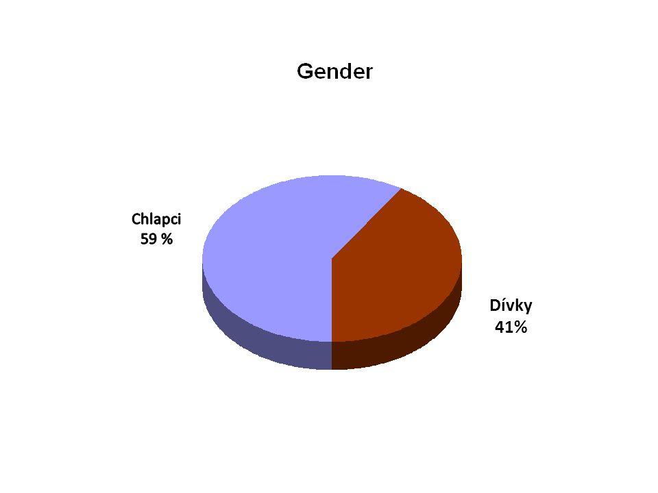 Chlapci 59 % Dívky 41%