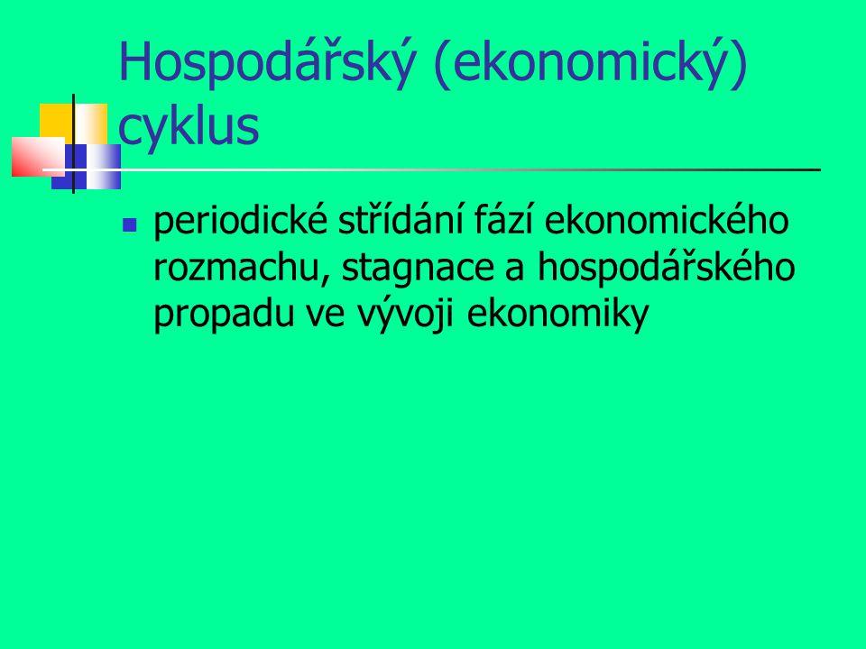 Hospodářský (ekonomický) cyklus