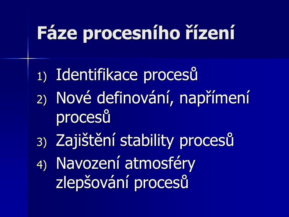 Fáze procesního řízení