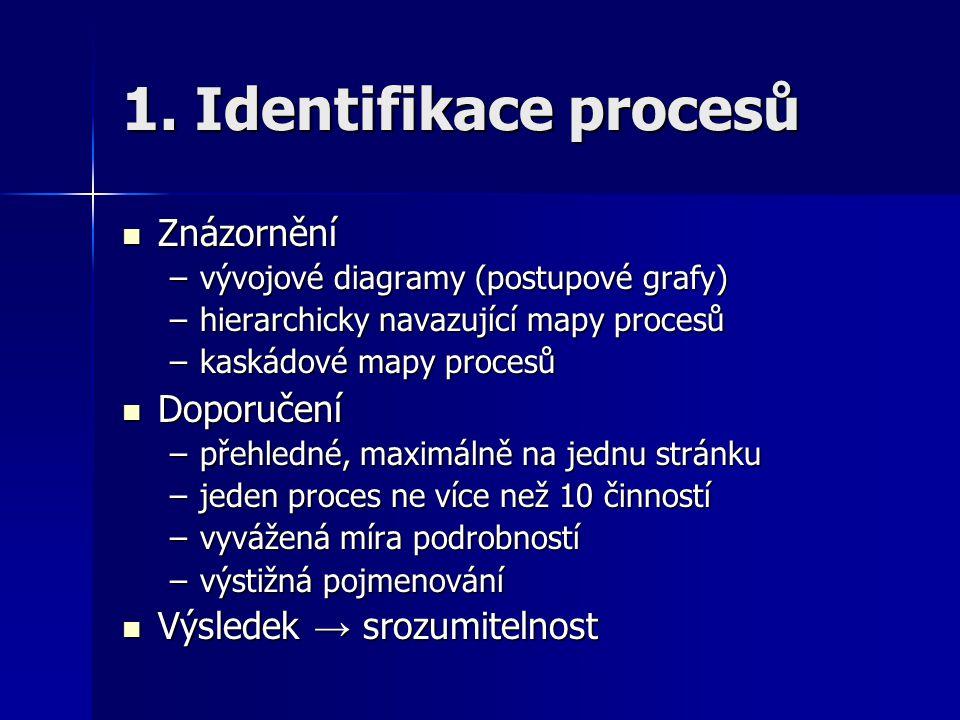 1. Identifikace procesů Znázornění Doporučení