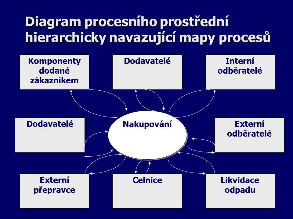 Diagram procesního prostřední hierarchicky navazující mapy procesů