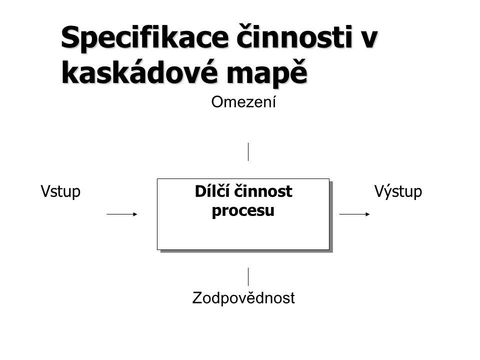 Specifikace činnosti v kaskádové mapě