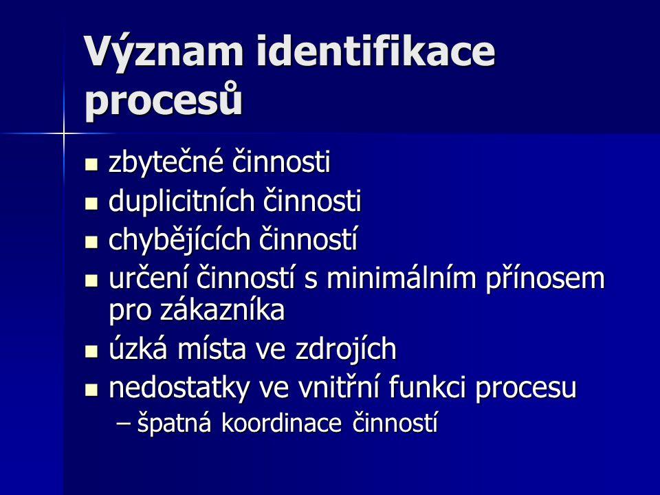 Význam identifikace procesů