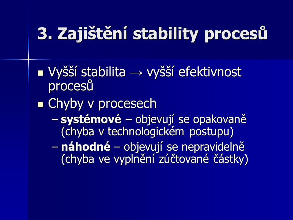 3. Zajištění stability procesů