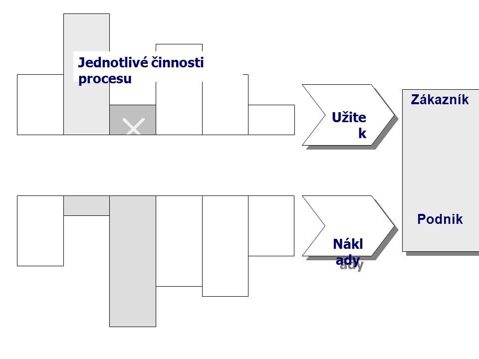 Jednotlivé činnosti procesu