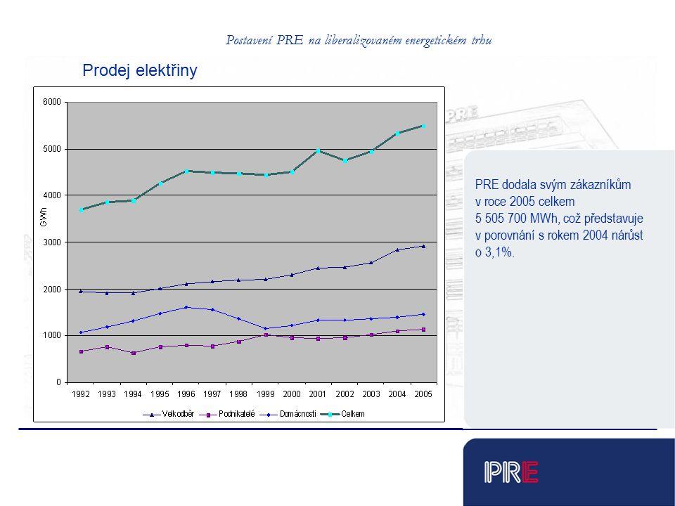 Postavení PRE na liberalizovaném energetickém trhu