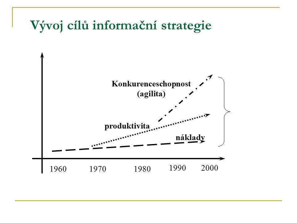 Vývoj cílů informační strategie