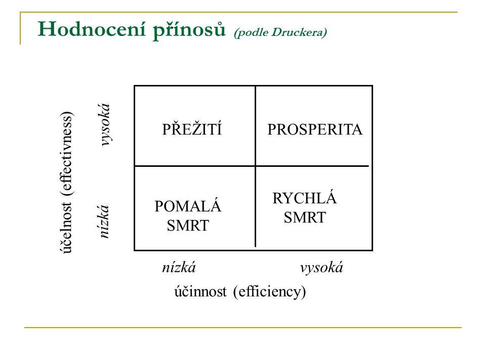 Hodnocení přínosů (podle Druckera)