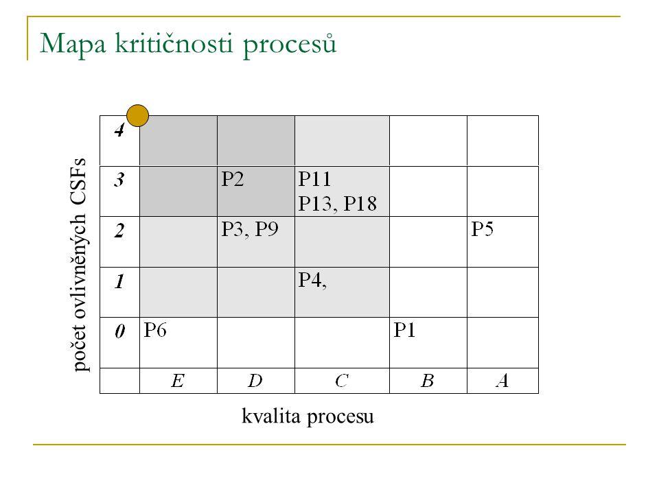 Mapa kritičnosti procesů