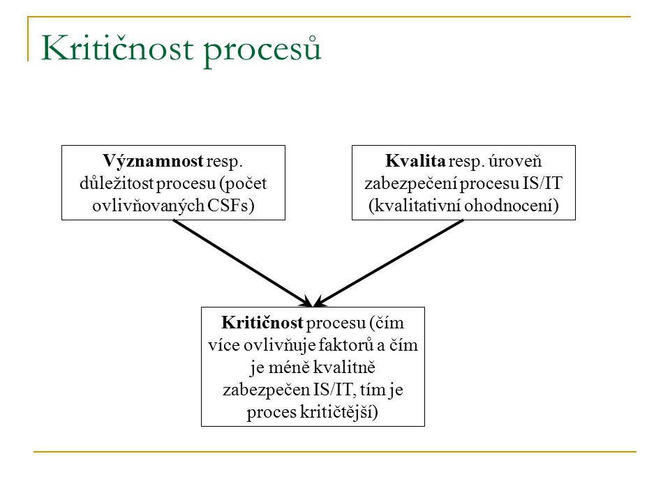 Významnost resp. důležitost procesu (počet ovlivňovaných CSFs)