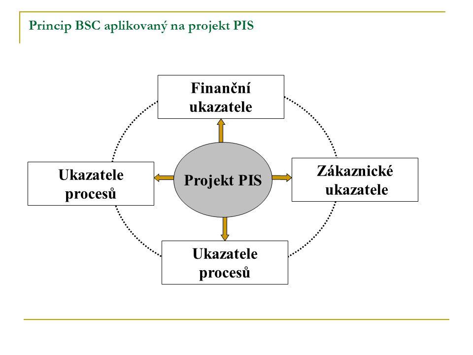 Princip BSC aplikovaný na projekt PIS