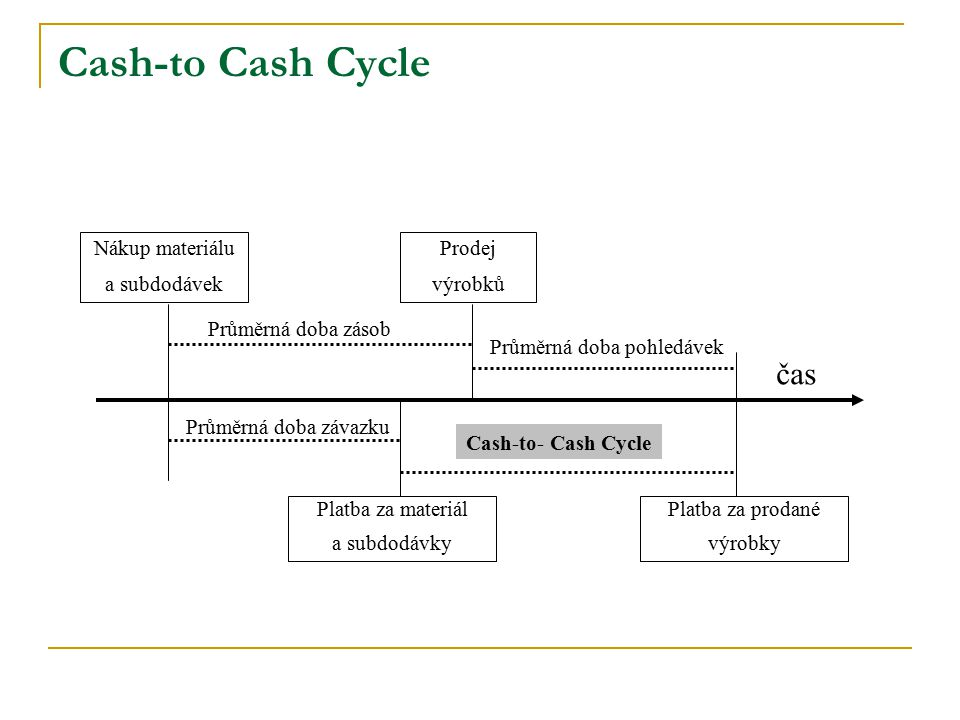 Cash-to Cash Cycle čas Nákup materiálu a subdodávek Prodej výrobků