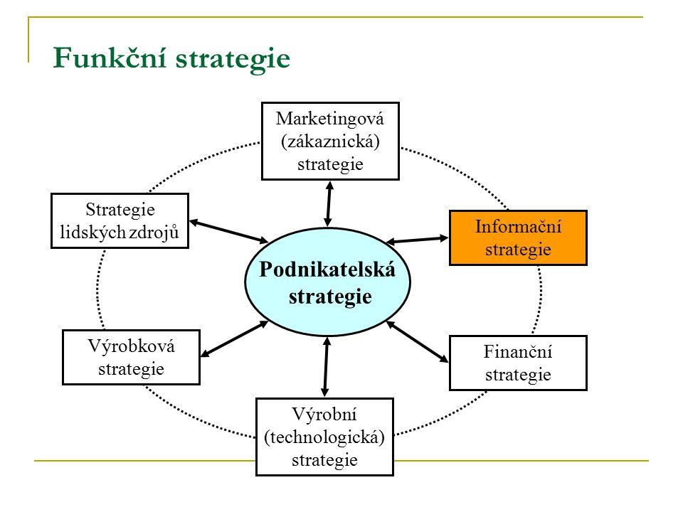 Funkční strategie Podnikatelská strategie