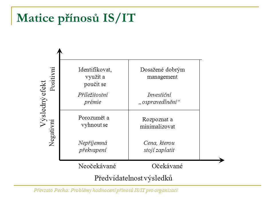Převzato Pecha: Problémy hodnocení přínosů IS/IT pro organizaci