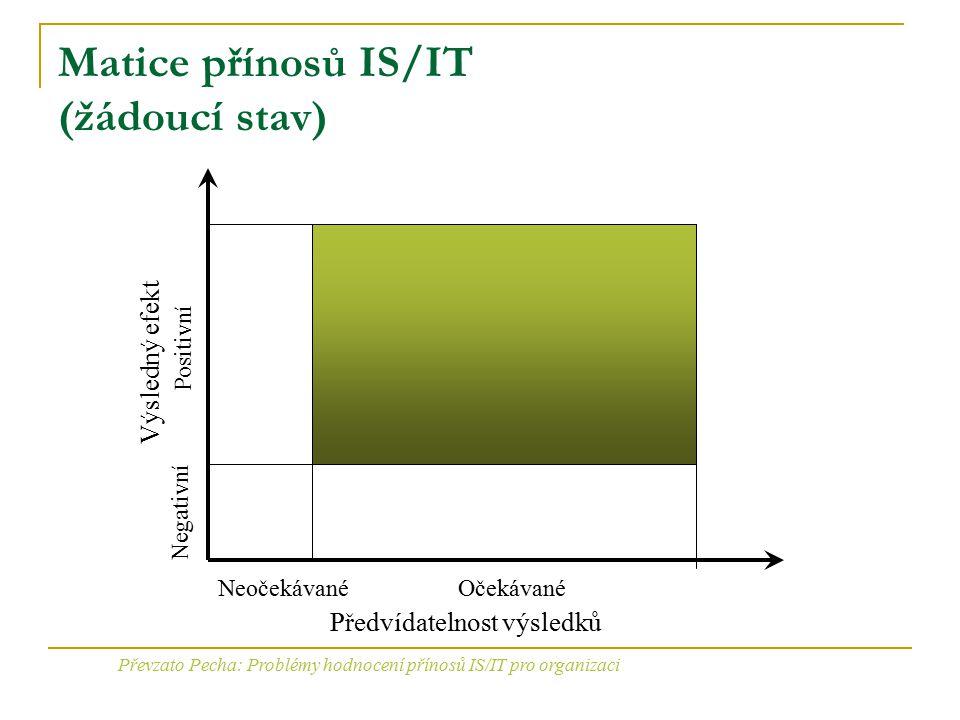 Matice přínosů IS/IT (žádoucí stav)