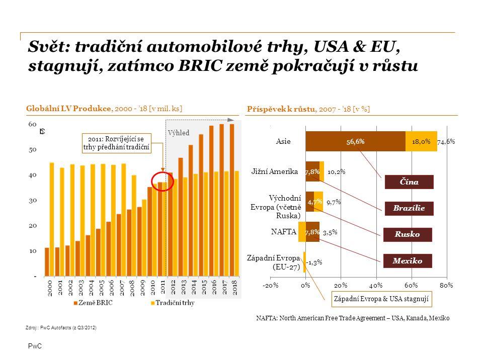 Svět: tradiční automobilové trhy, USA & EU, stagnují, zatímco BRIC země pokračují v růstu