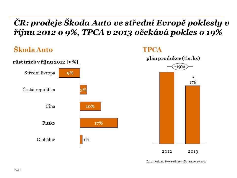ČR: prodeje Škoda Auto ve střední Evropě poklesly v říjnu 2012 o 9%, TPCA v 2013 očekává pokles o 19%
