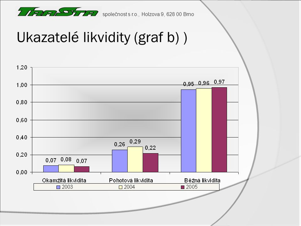Ukazatelé likvidity (graf b) )