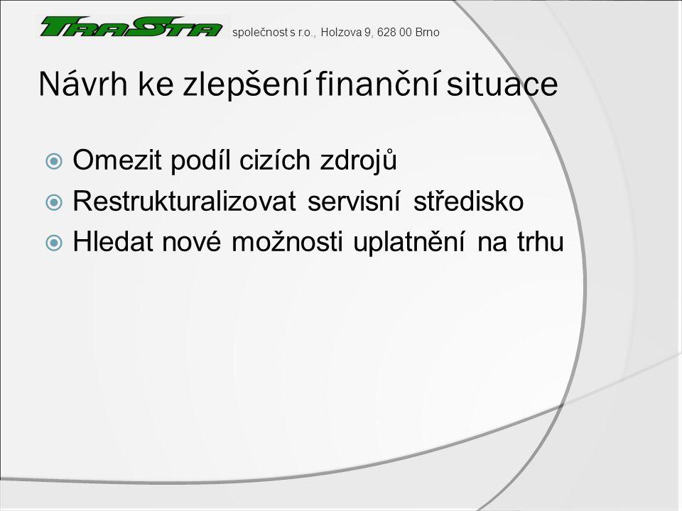 Návrh ke zlepšení finanční situace