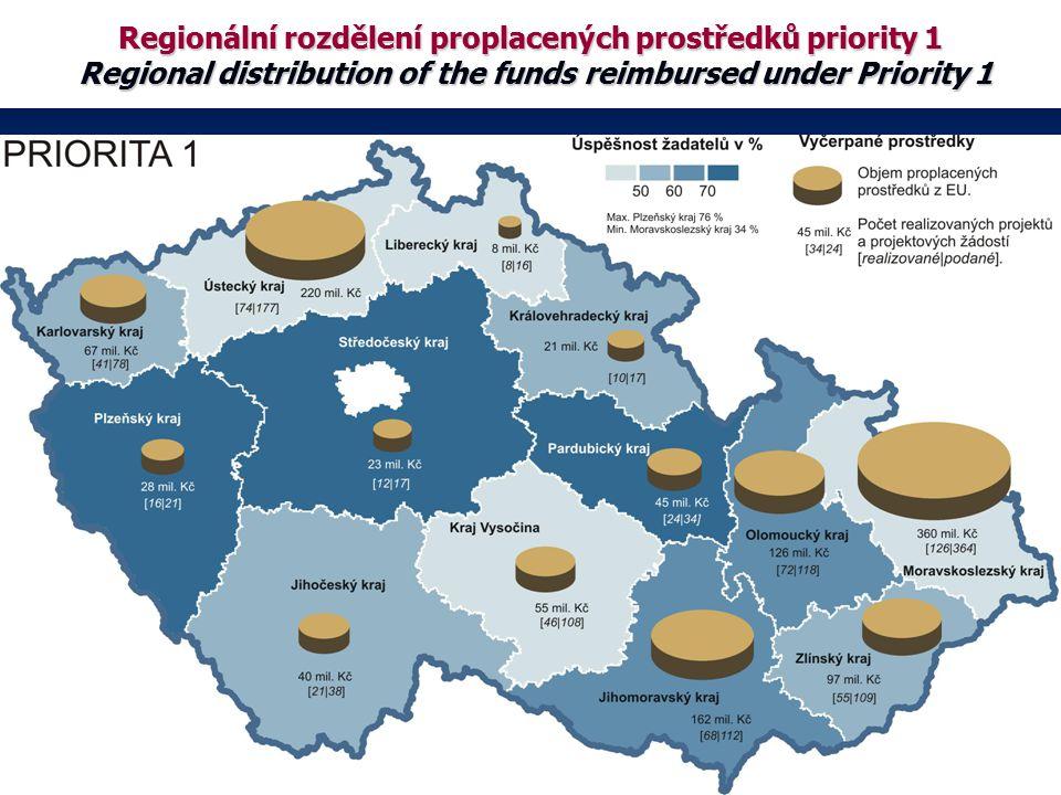 Regionální rozdělení proplacených prostředků priority 1 Regional distribution of the funds reimbursed under Priority 1