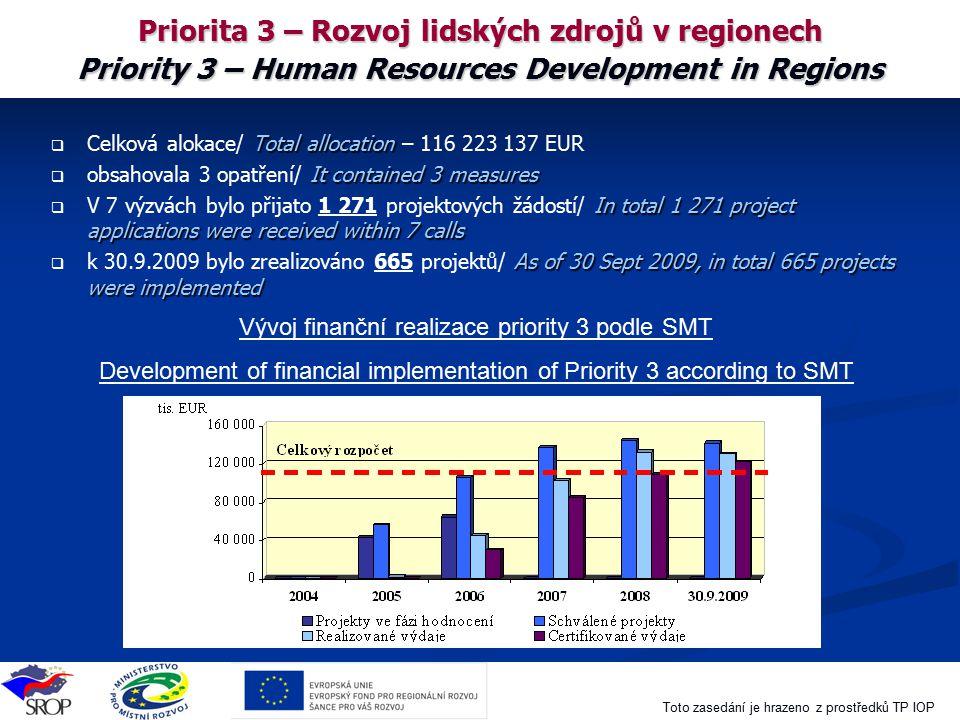 Priorita 3 – Rozvoj lidských zdrojů v regionech Priority 3 – Human Resources Development in Regions