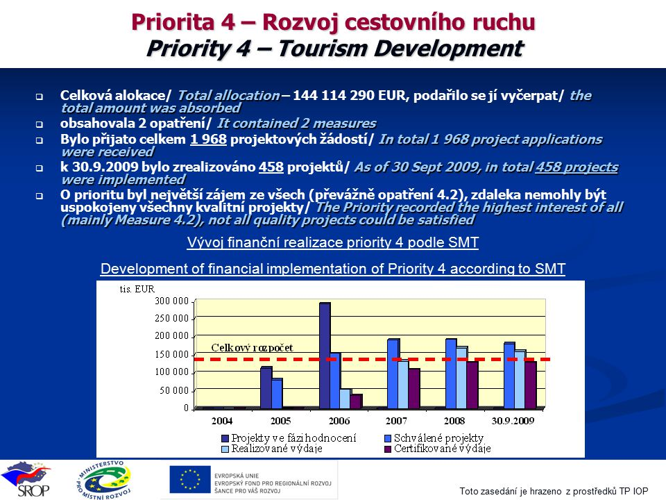Priorita 4 – Rozvoj cestovního ruchu Priority 4 – Tourism Development