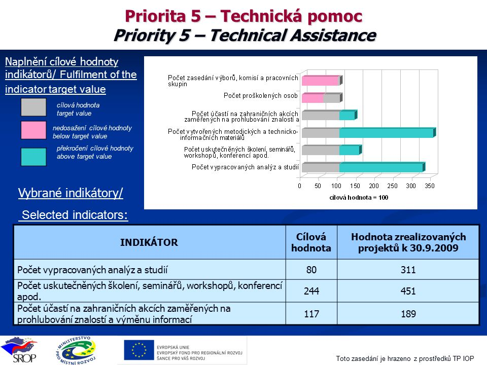 Priorita 5 – Technická pomoc Priority 5 – Technical Assistance