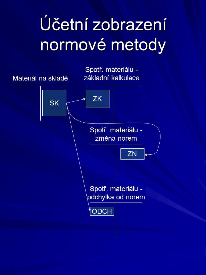 Účetní zobrazení normové metody