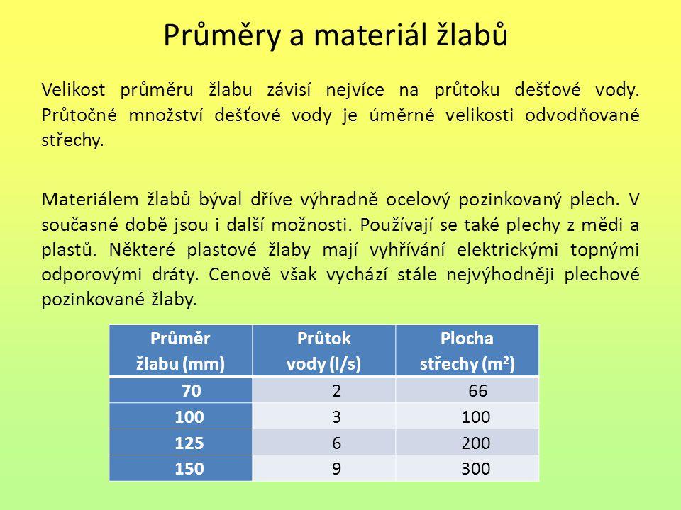 Průměry a materiál žlabů