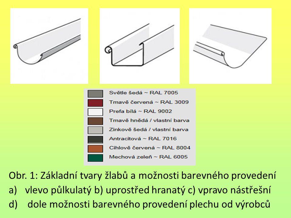 Obr. 1: Základní tvary žlabů a možnosti barevného provedení