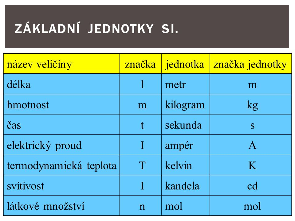 ZÁKLADNÍ JEDNOTKY SI. název veličiny značka jednotka značka jednotky