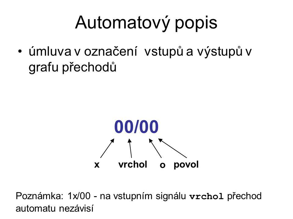 Automatový popis úmluva v označení vstupů a výstupů v grafu přechodů. 00/00. x. vrchol. o. povol.