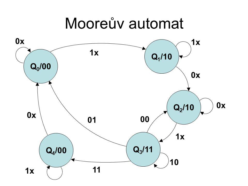 Mooreův automat 0x 1x Q1/10 1x Q0/00 0x Q2/10 0x 0x 01 00 1x Q4/00