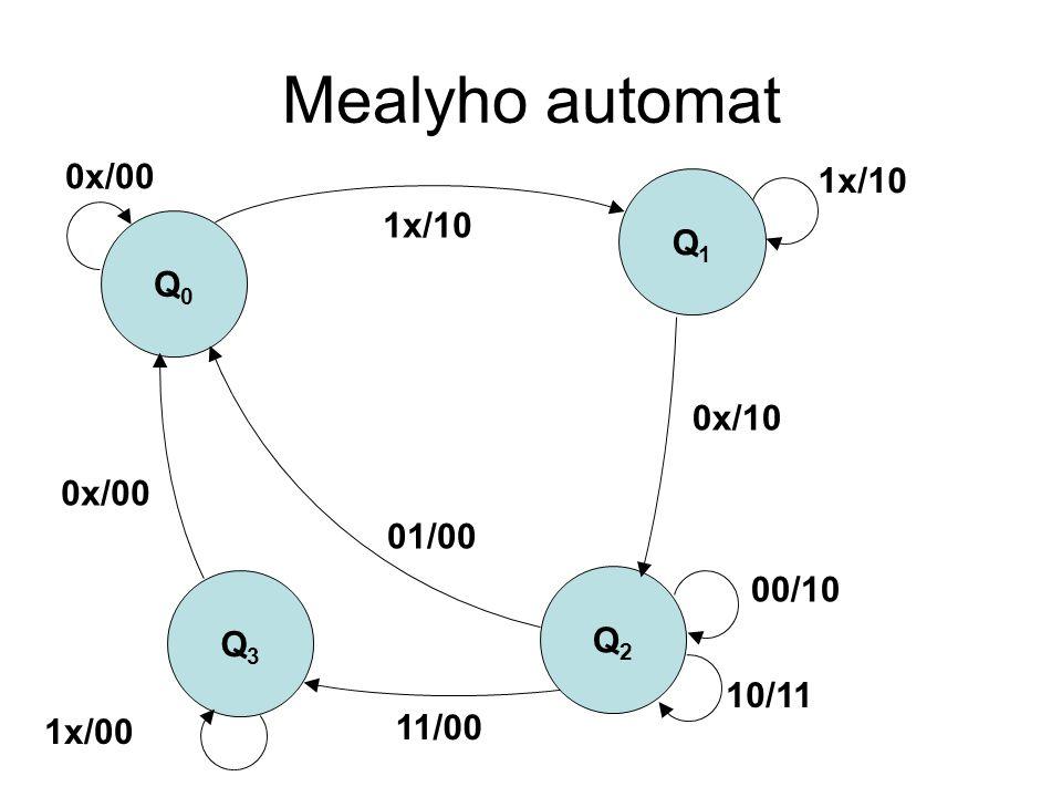 Mealyho automat 0x/00 1x/10 Q1 1x/10 Q0 0x/10 0x/00 01/00 00/10 Q3 Q2