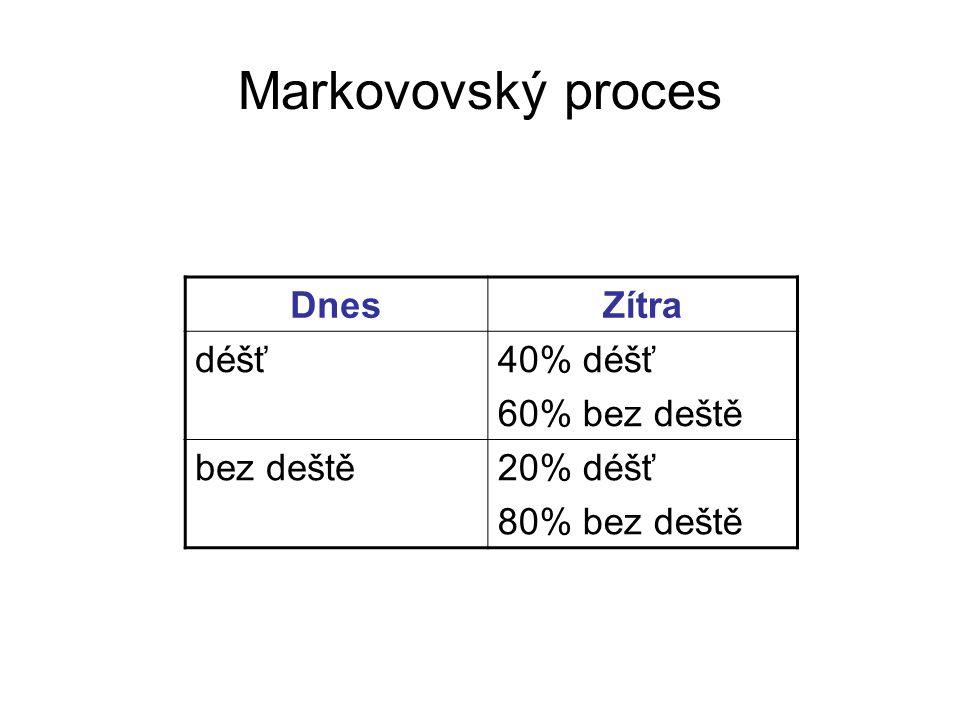 Markovovský proces Dnes Zítra déšť 40% déšť 60% bez deště bez deště